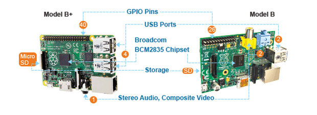 Raspberry Pi B+ Compare between Model B+ and Model B