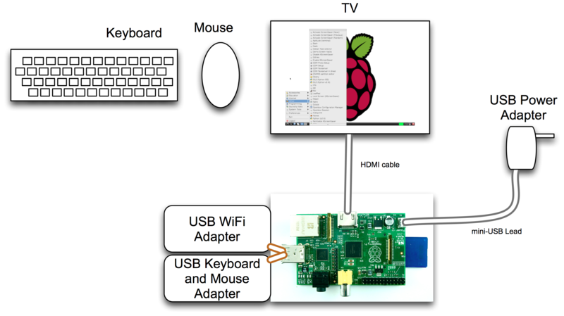 RaspberryPi System Overview