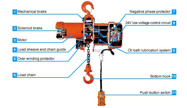 Hoist Motor Brake Design